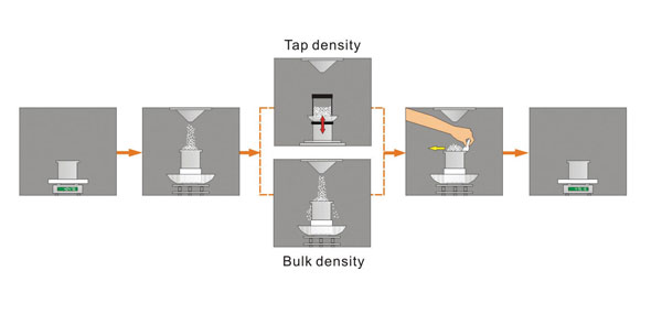 Measure Bulk Density and Tapped Density