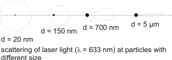 laser-diffraction-at-particles-with-different-size